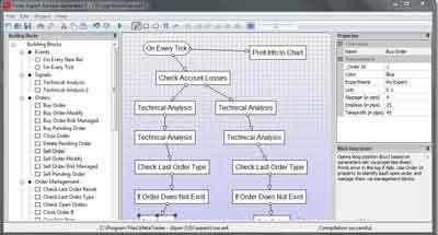 Migliori Expert Advisor Forex per Metatrader 4 e 5 - Come Fare Forex