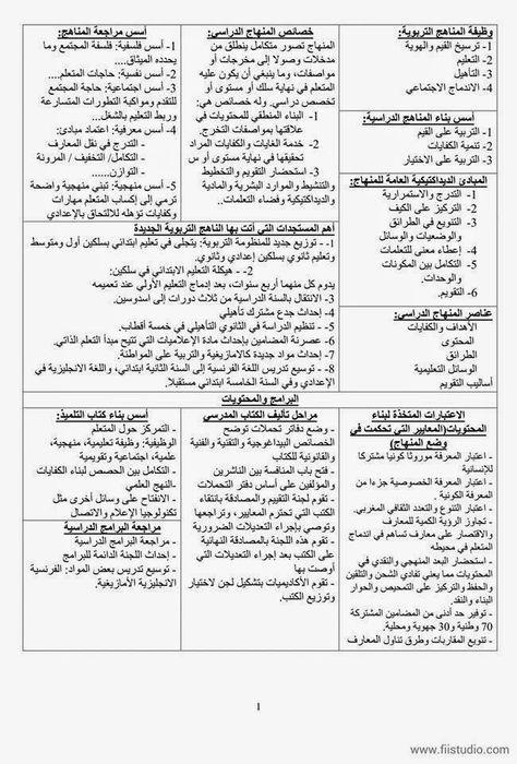 أحسن تلخيص لمادة علوم التربية منتديات الأستاذ التعليمية التربوية المغربية فريق واحد لتعليم رائد Bullet Journal Journal