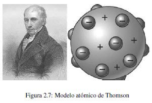 Resultado De Imagen Para Modelo Atomico De Thomson
