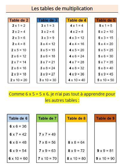 Apprendre Les Tables De Multiplication Apprendre Les Tables De
