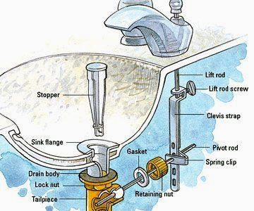 Installing Bathroom Sink Drain The Right Way To Avoid Leaks And Potentia Bathroom Sink Drain Bathroom Sink Stopper Old Sink