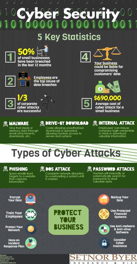 #cyber #cybersecurity #hacker #hacked #cyberattack