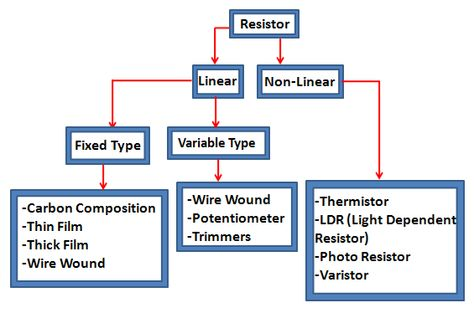 Light Dependent Resistor and Its Applications | Ldr, Ldr circuit and ...