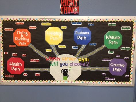The six career paths bulletin board.  (I had thought of doing something along the same lines as this, and there this was already done! Always a day late and a dollar short...lol)