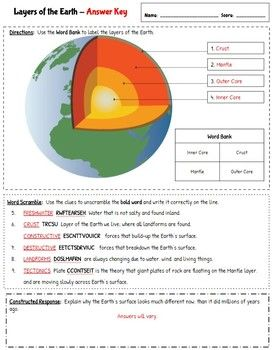 Editable 5th Grade Earth Science Worksheets By Teach In The Peach Science Worksheets Earth Science 5th Grade Science
