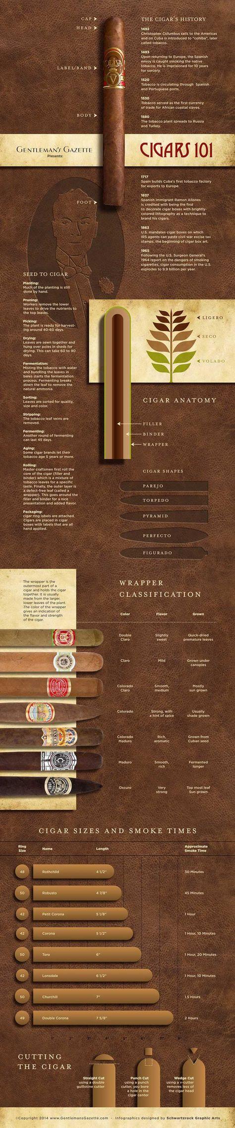 Cigars 101 Infographic by Gentleman's Gazette & Schwartzrock Graphic Arts