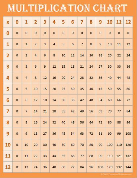 Free Math Printables Multiplication Charts Free Math Printables