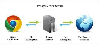679209596eec7637b80a73d76ebdde06 - What Is The Difference Between A Proxy And Vpn