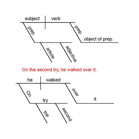 Free Diagramming Sentences Worksheets Diagramming Sentences Sentences Language Lessons