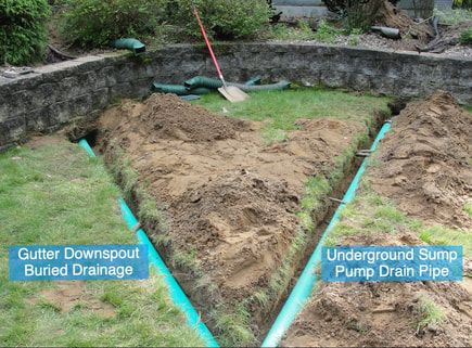 Water Drainage Solutions Gutter Downspout And Sump Pump Underground Drain Pipes Installation Drainage Solutions Underground Drainage Backyard Drainage