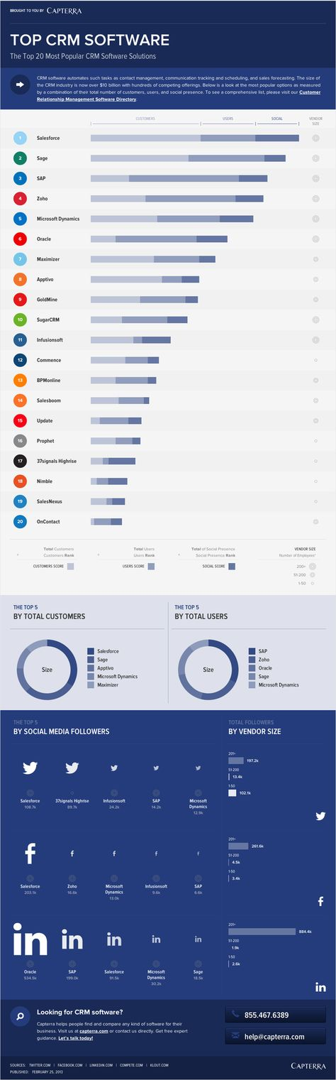 Top 20 most popular CRM software solutions
