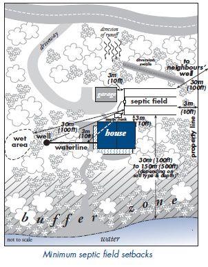 Septic System Diagram In 2020 Septic Tank Design Septic System Tank Design