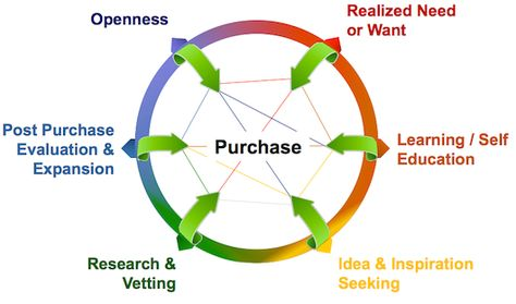 How Inbound Marketing Aligns With the New Purchase Loop
