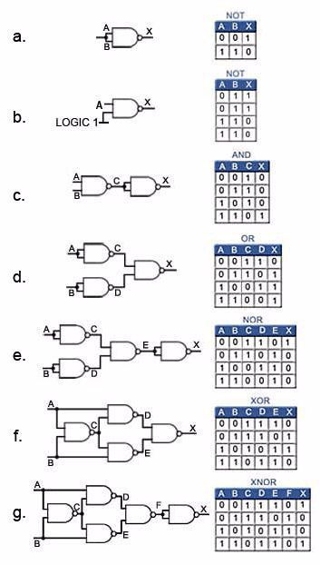 Logic Gates Electronic Gates Logic In 2020 Simple Electronics Electronic Engineering Electronic Circuit Projects