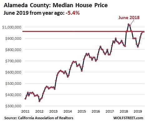 Fill Out Your Info To Learn More Click The Photo To See Our Website Housing Bubble 2 Lost Its Mojo In Alameda County House Prices San Francisco Bay Area