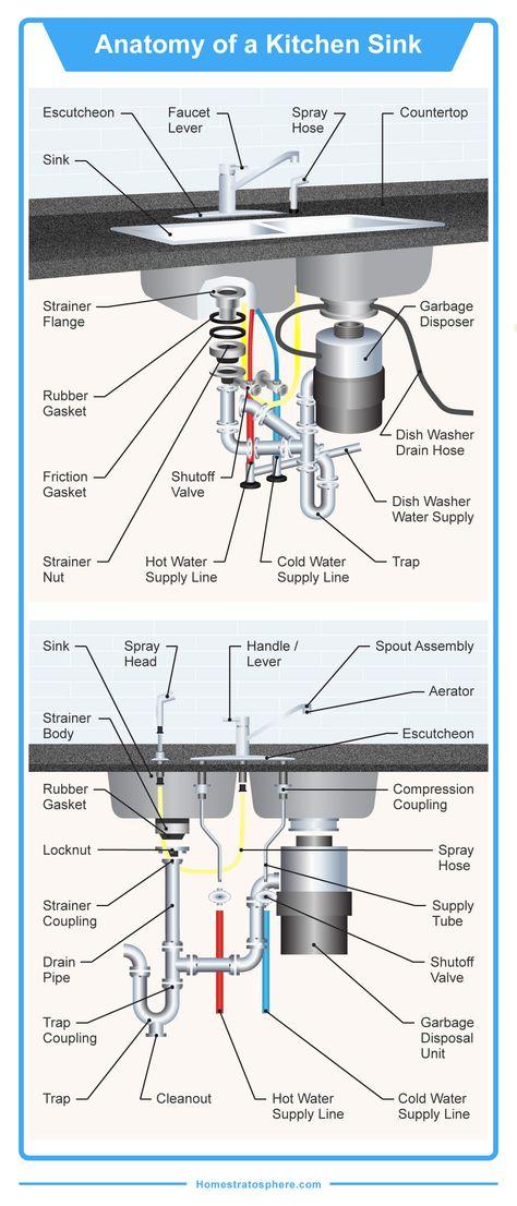 Kitchen Faucet Parts Diagram in 2020