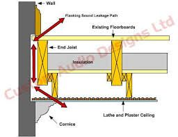 Image Result For Flanking Sound Transmission Sound Proofing Ceiling Panels Plaster Ceiling