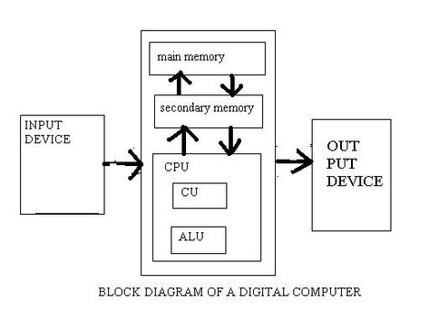 Draw The Block Diagram Of Digital Computer Block Diagram Diagram Computer