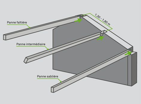 Epingle Par Nazar Galak Sur Konstrukciyi Dahovi En 2020 Comment Poser Mur Porteur Leroy Merlin