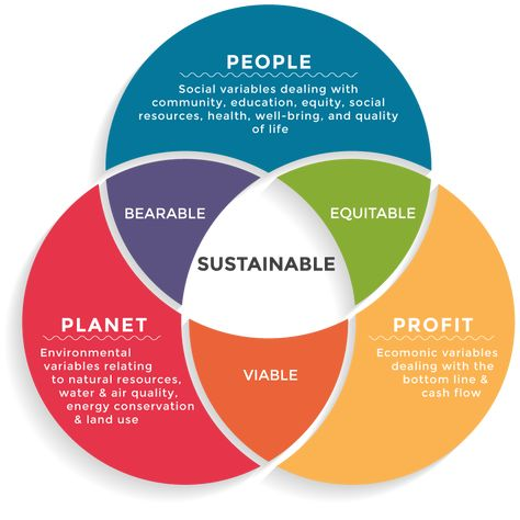Permaculture Ethics, Corporate Sustainability & the Triple Bottom-Line