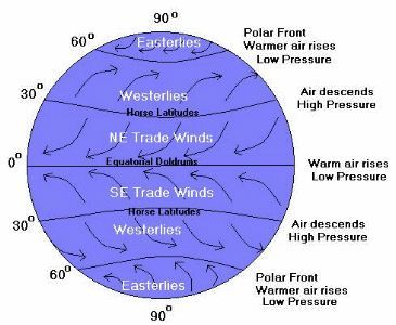 What are the doldrums? The doldrums is an area of calm weather. The trade winds coming from the south and the north meet near the equator. These converging trade winds produce general upward winds as they are heated, so there are no steady surface winds.