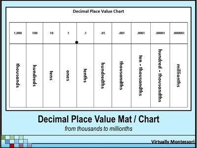 Place Value Flippable Gets A Revamp  Curriculum And Students