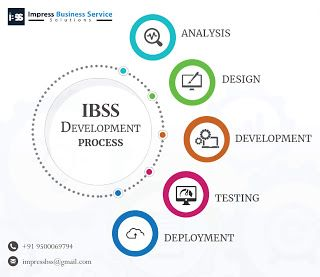 Web Design Company In Chennai Choose Your Business S Best Web Design Plan In 2020 Website Design Company Web Design Web Design Company