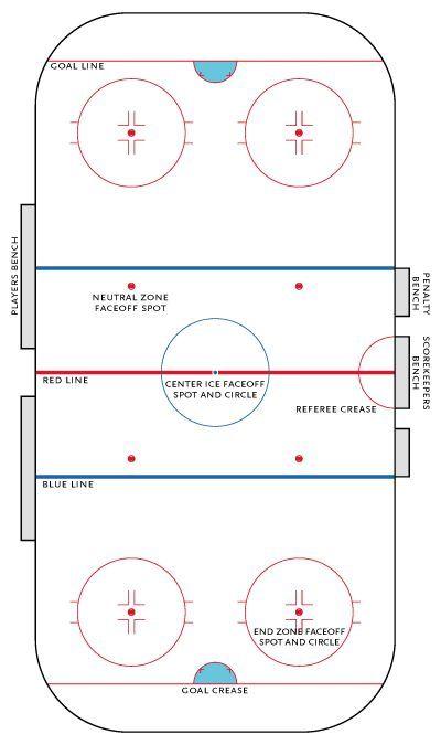 Hockey Rink Ice Hockey Rink Ice Hockey Rules Ice Hockey
