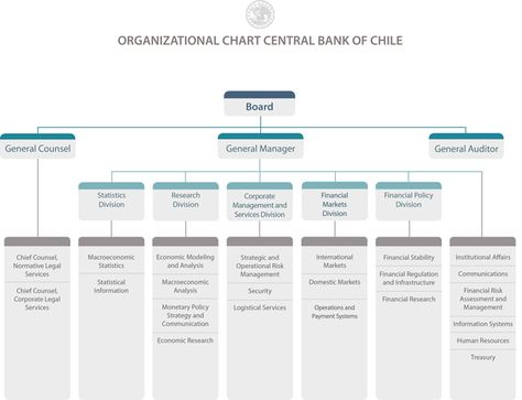 Organizational Chart Central Banking issue Pinterest - organizational chart