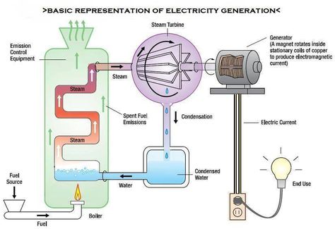 Thermal Power Plant Cycle Thermal Power Plant Electricity