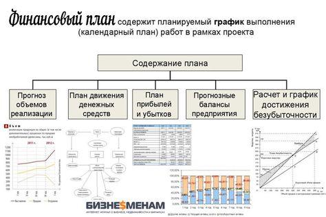 Как составить бизнес план инструкция составление бизнес плана ставрополь