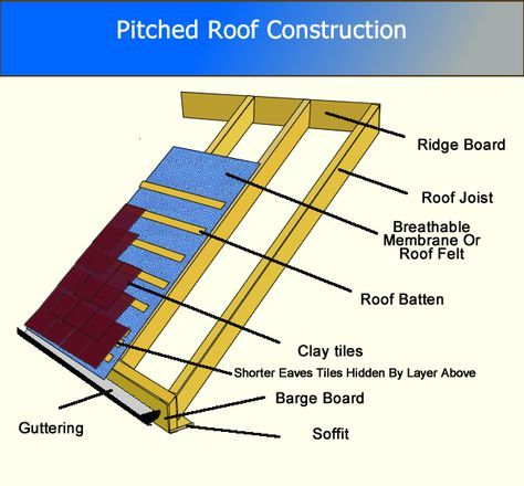 Pitched Roof Construction Roof Construction Roof Repair Roof Joist