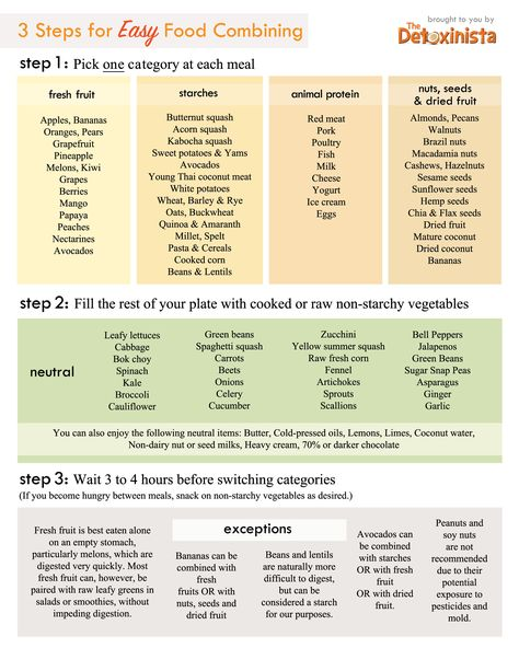 food-combining-chart. I disobey these rules regularly but it'd be interesting to experiment and see if I have more energy if I were to follow it.