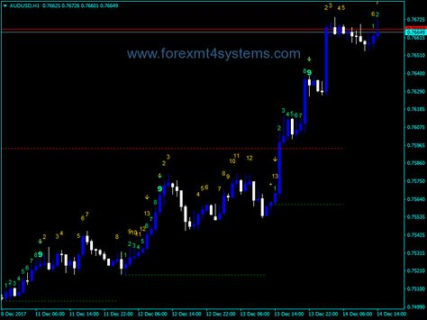Does td sequential work forex