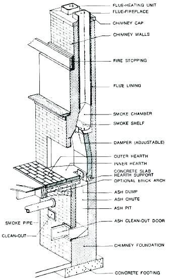 A Stone Chimney Without A Smoke Shelf Handmade Houses With Noah Bradley Chimney Design Stone Chimney Brick Chimney