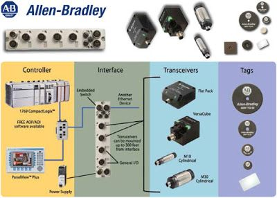 Allen Bradley High-Frequency RFID ideal device for tracking and