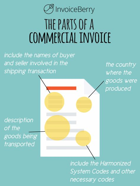 What does a proforma invoice consist of? Proforma Invoice - commercial invoice