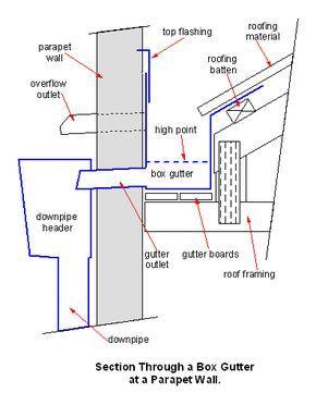 Parapet Box Gutter Box Gutter Wikipedia Box Gutter Parapet Roof Architecture