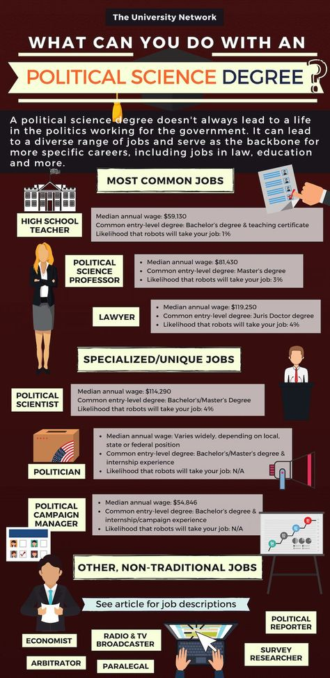 12 Jobs For Political Science Majors | The University Network