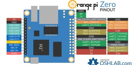 Electronic Engineering - Articles: Orange Pi Zero - other informations and expansion board