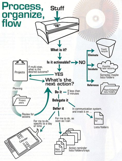 Getting Things Done steps in a flowchart Reference Pinterest
