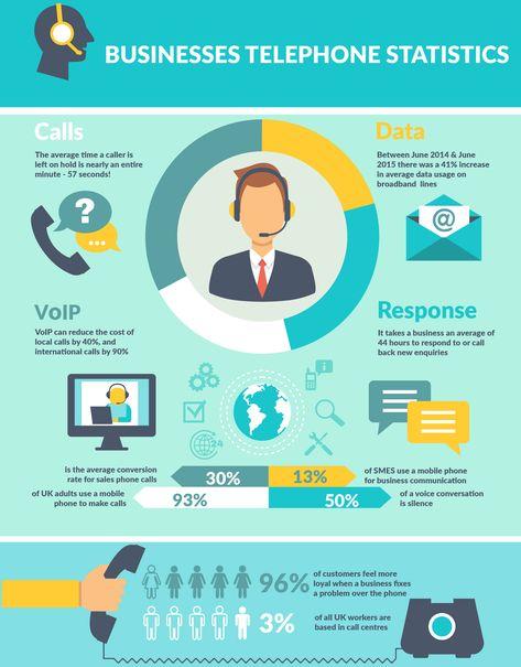 Businesses Telephone Statistics.
