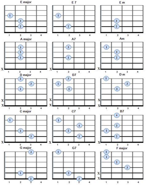 Rewarding Guitar Tabs For Beginners Includes Wonderwall