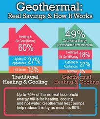 Geothermal Heating And Cooling Systems Result Geothermal Energy