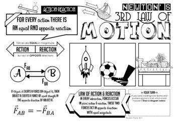 Newton S Third Law Of Motion Doodle Notes Quiz Newtons Third Law Of Motion Newtons Third Law Science Notes