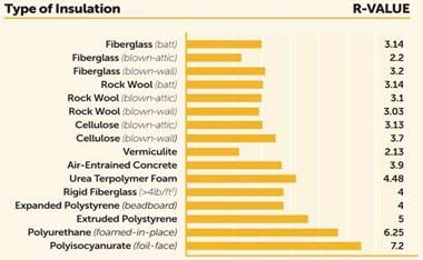 Thermal Resistance Per Unit Area Types Of Insulation Insulation R Value R Value