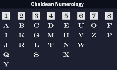 Chaldean Numerology Alphabet Values in Numbers - Numerology #chaldeannumerology