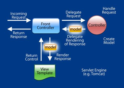 Spring MVC: How to Access ModelMap Values in a JSP