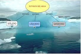 Resultado De Imagen Para Imagenes Estados Del Agua Solido Liquido Y Gaseoso Gaseoso Agua Liquidos