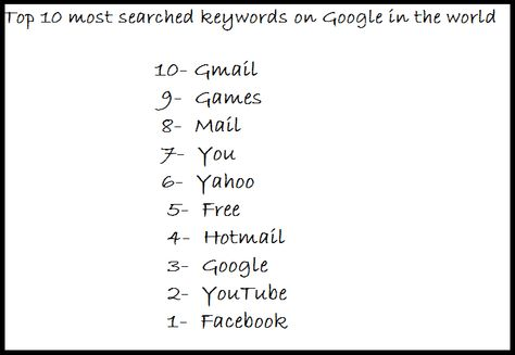 Do You Know What Were The Most Searched Keywords On Google In The World If No Then Read This Post Com Imagens